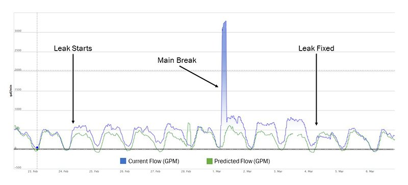 Graph showing gallons of water lost in a leak in Elk Grove Village, Illinois